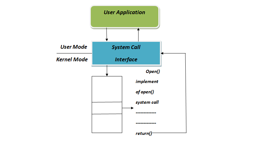 system call