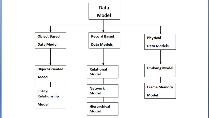 types of data model