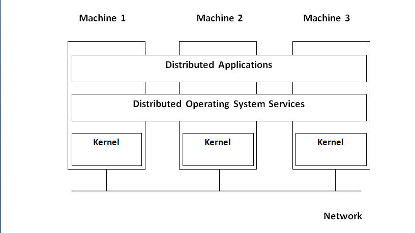 Distributed operating system